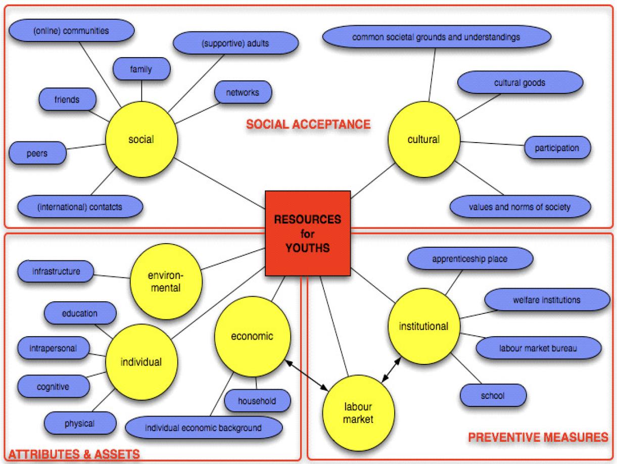 2. Diskussionen zu und Identifikation von Risikolernern in der ...